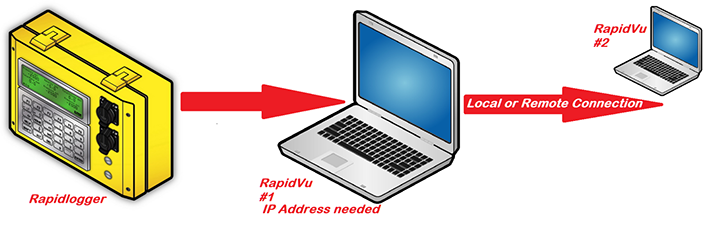 Rapid Vu Multiple Devices and Networks